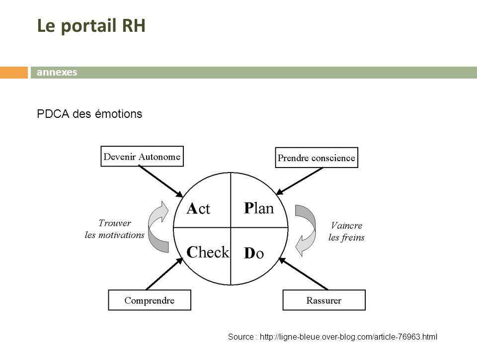 PDCA des émotions Source : http://ligne-bleue.over-blog.com/article-76963.html Le portail RH
