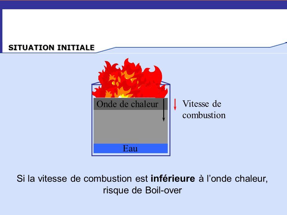 … Onde de chaleur Eau Vitesse de combustion Si la vitesse de combustion est inférieure à l'onde chaleur, risque de Boil-over SITUATION INITIALE