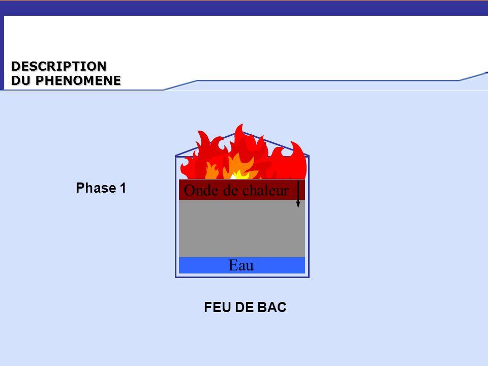 DESCRIPTION DU PHENOMENE Onde de chaleur Eau FEU DE BAC Phase 1