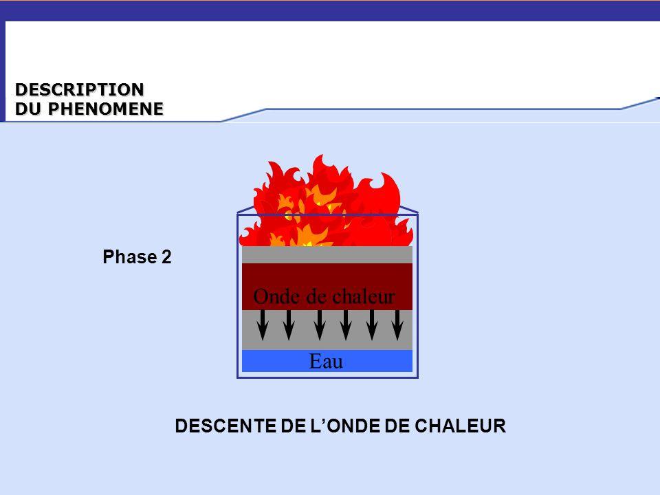DESCRIPTION DU PHENOMENE Onde de chaleur Eau Phase 2 DESCENTE DE L'ONDE DE CHALEUR