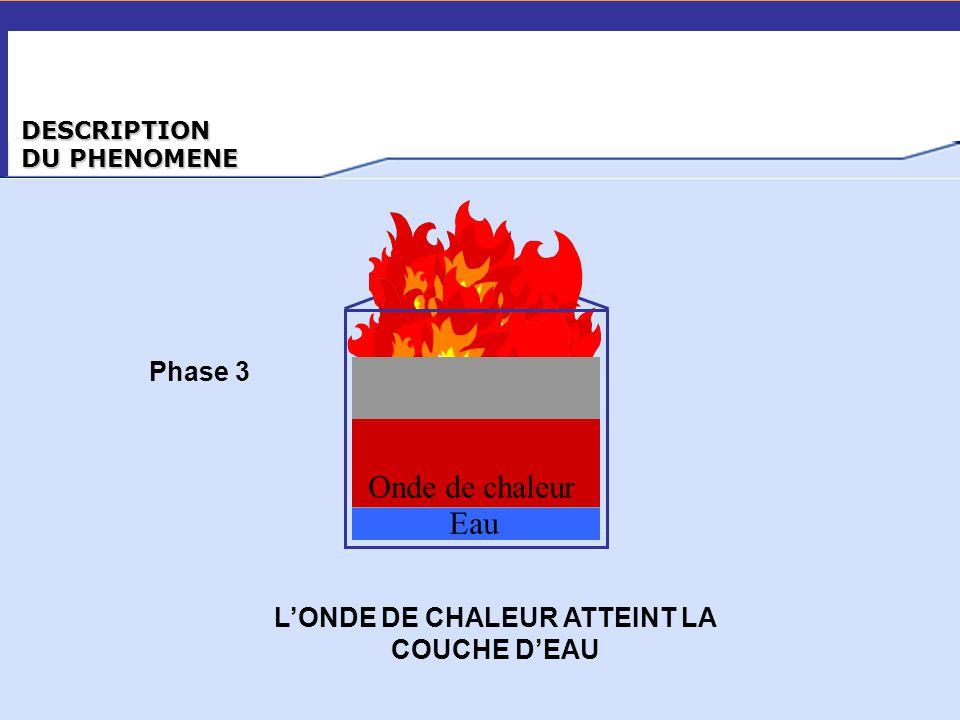 DESCRIPTION DU PHENOMENE Onde de chaleur Eau Phase 3 L'ONDE DE CHALEUR ATTEINT LA COUCHE D'EAU