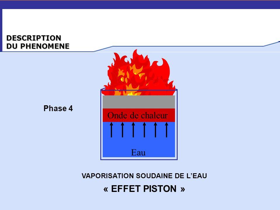 DESCRIPTION DU PHENOMENE Onde de chaleur Eau Phase 4 « EFFET PISTON » VAPORISATION SOUDAINE DE L'EAU