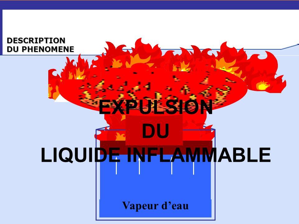DESCRIPTION DU PHENOMENE Effet piston Vapeur d'eau EXPULSION DU LIQUIDE INFLAMMABLE