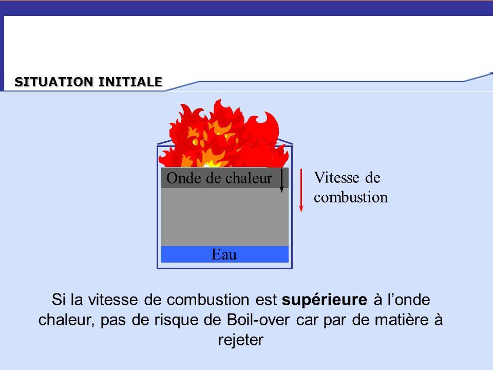 … SITUATION INITIALE Onde de chaleur Eau Vitesse de combustion Si la vitesse de combustion est supérieure à l'onde chaleur, pas de risque de Boil-over
