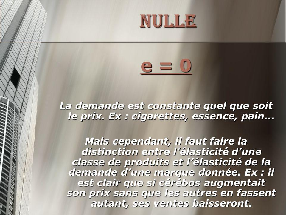 NULLE e = 0 La demande est constante quel que soit le prix.