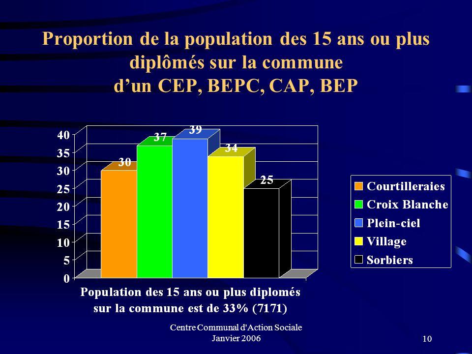Centre Communal d'Action Sociale Janvier 20069 Population des 15 ans ou plus selon diplôme La proportion d'élève étudiant sur la commune est de 10 %.