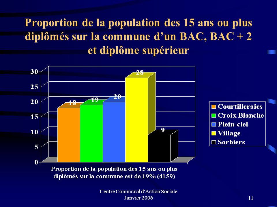 Centre Communal d Action Sociale Janvier 200610 Proportion de la population des 15 ans ou plus diplômés sur la commune d'un CEP, BEPC, CAP, BEP
