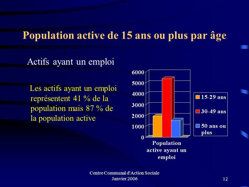 Centre Communal d'Action Sociale Janvier 200611 Proportion de la population des 15 ans ou plus diplômés sur la commune d'un BAC, BAC + 2 et diplôme su