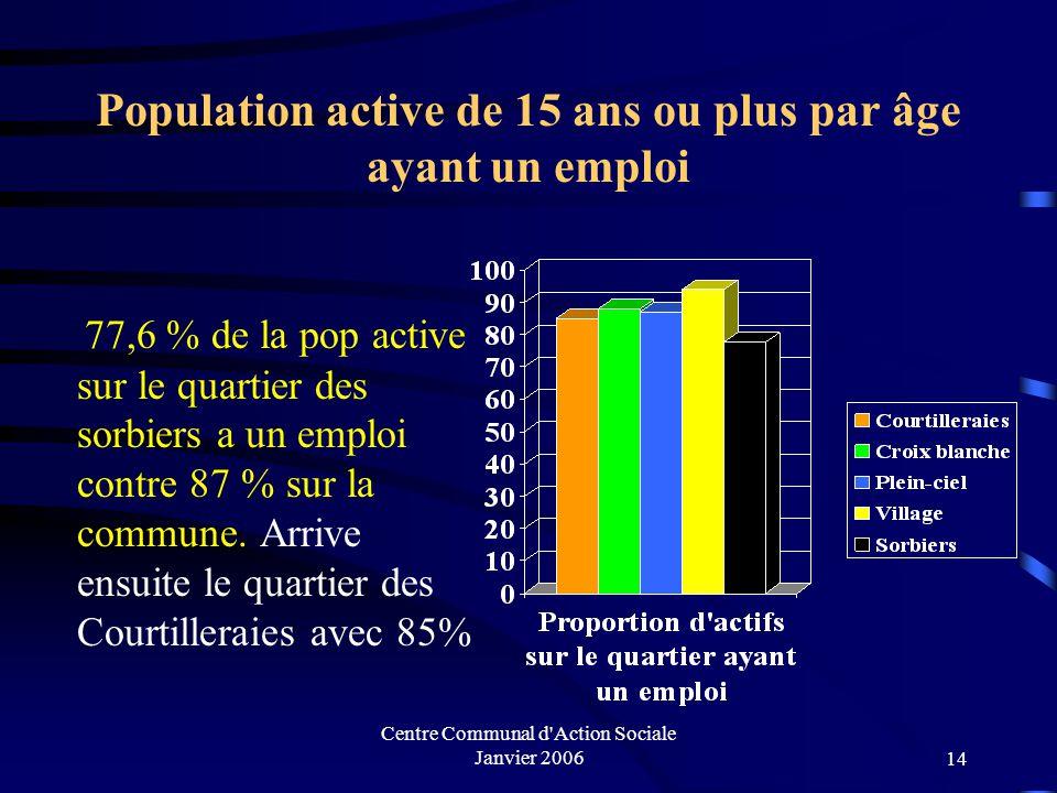 Centre Communal d Action Sociale Janvier 200613 Population active de 15 ans ou plus par âge Actifs sans emploi Les actifs sans emploi représentent 6 % de la population mais 13 % de la population active