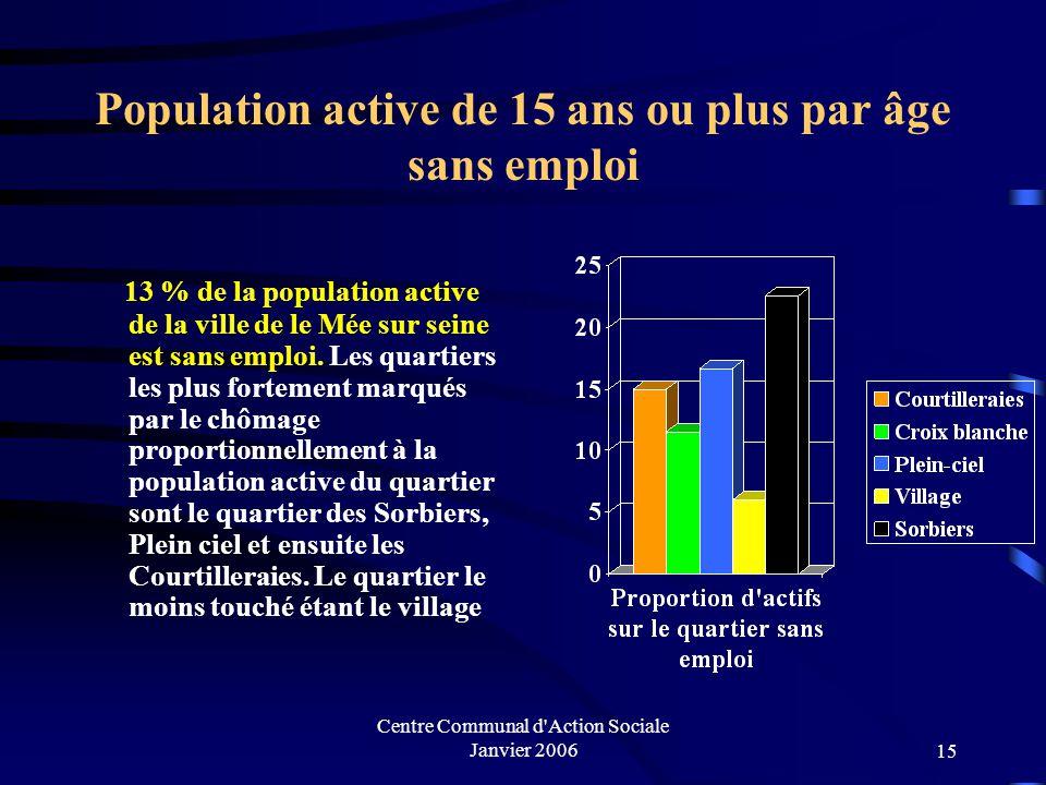 Centre Communal d'Action Sociale Janvier 200614 Population active de 15 ans ou plus par âge ayant un emploi 77,6 % de la pop active sur le quartier de