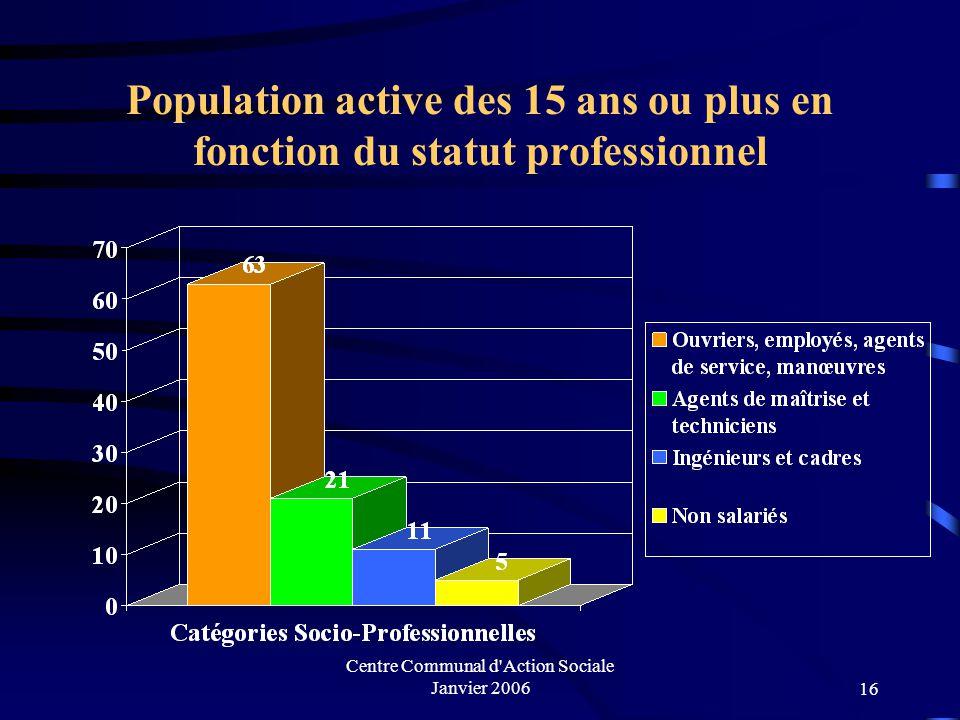 Centre Communal d'Action Sociale Janvier 200615 Population active de 15 ans ou plus par âge sans emploi 13 % de la population active de la ville de le