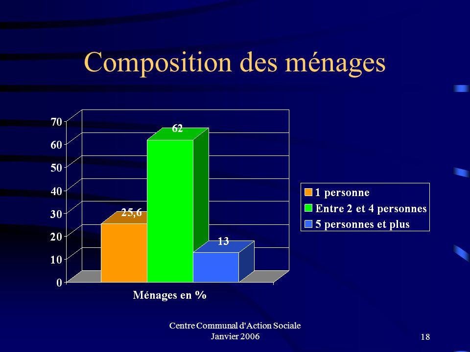 Centre Communal d Action Sociale Janvier 200617 Population active des 15 ans ou plus en fonction du statut professionnel