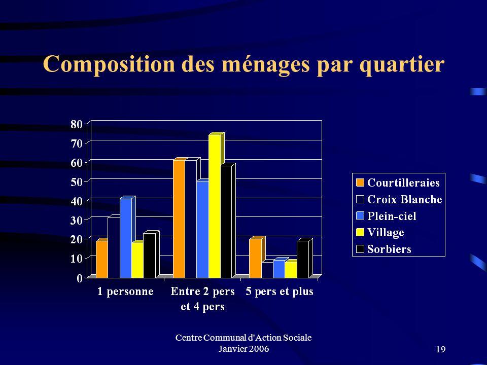 Centre Communal d'Action Sociale Janvier 200618 Composition des ménages