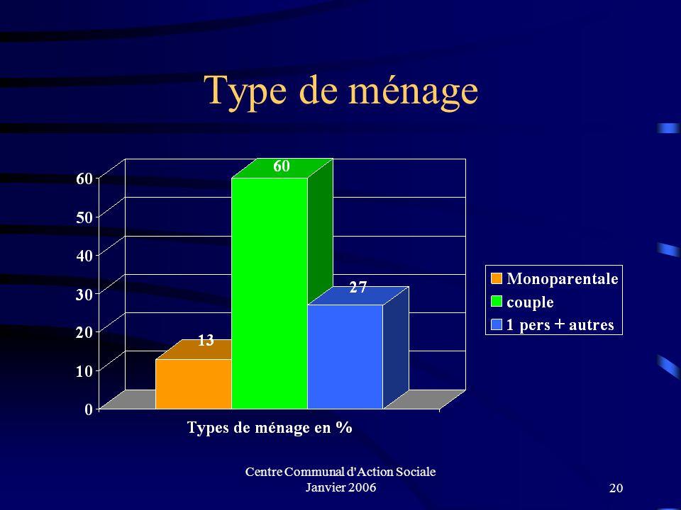 Centre Communal d Action Sociale Janvier 200619 Composition des ménages par quartier