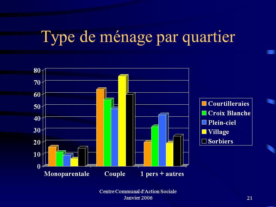 Centre Communal d Action Sociale Janvier 200620 Type de ménage