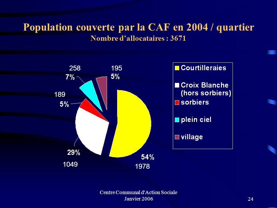 Centre Communal d'Action Sociale Janvier 200623 Données générales : La population couverte par la CAF au Mée sur seine représente 53,36 % contre 48,5