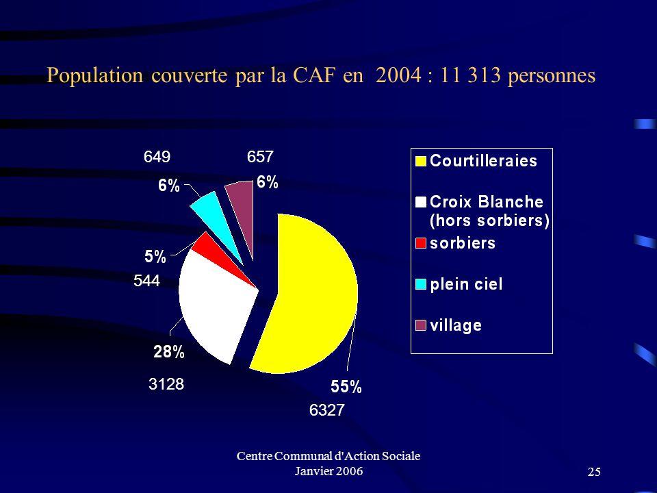 Centre Communal d'Action Sociale Janvier 200624 Population couverte par la CAF en 2004 / quartier Nombre d'allocataires : 3671 1978 1049 189 258195