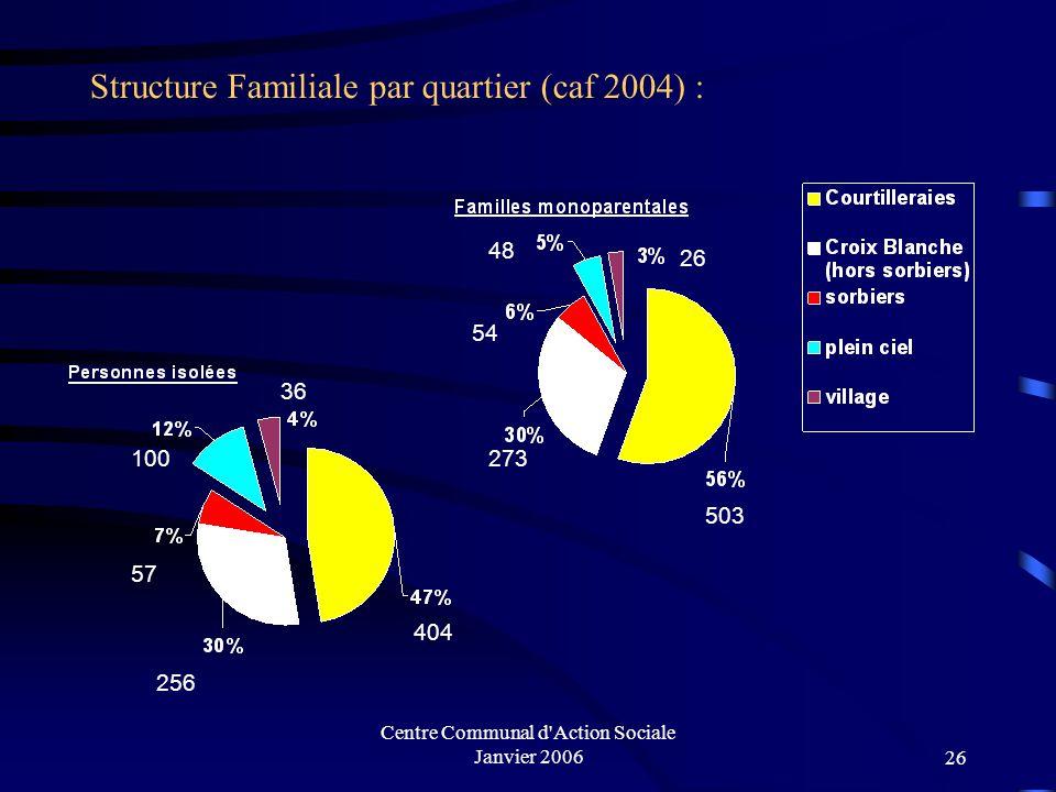 Centre Communal d'Action Sociale Janvier 200625 Population couverte par la CAF en 2004 : 11 313 personnes 657 6327 649 544 3128
