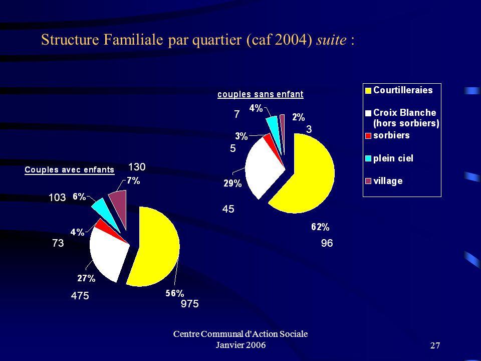 Centre Communal d Action Sociale Janvier 200626 Structure Familiale par quartier (caf 2004) : 404 256 57 100 36 503 273 54 26 48