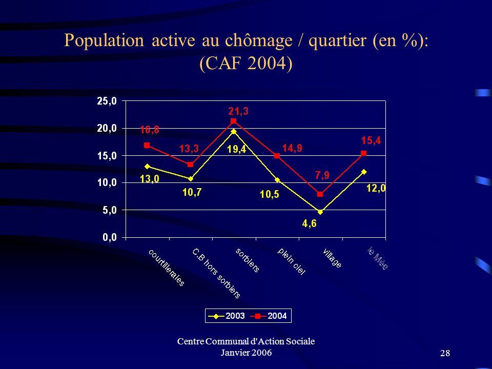 Centre Communal d'Action Sociale Janvier 200627 Structure Familiale par quartier (caf 2004) suite : 975 475 73 103 130 96 45 5 3 7