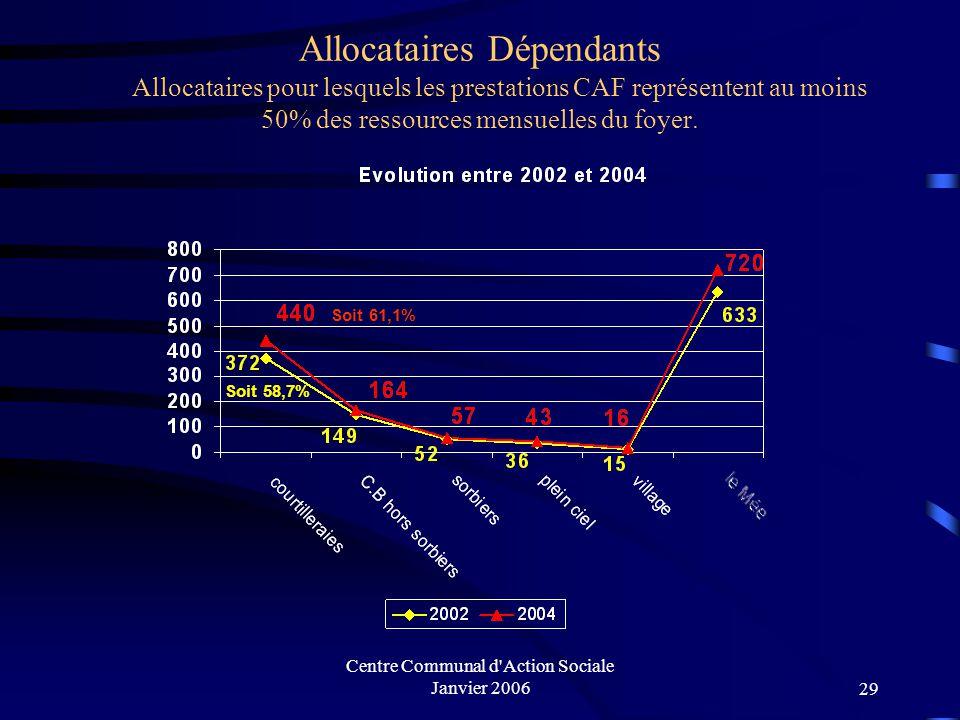 Centre Communal d'Action Sociale Janvier 200628 Population active au chômage / quartier (en %): (CAF 2004)