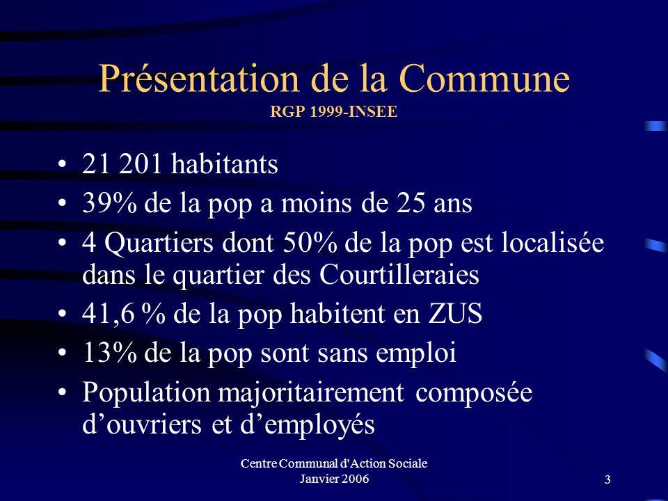 Centre Communal d Action Sociale Janvier 20063 Présentation de la Commune RGP 1999-INSEE 21 201 habitants 39% de la pop a moins de 25 ans 4 Quartiers dont 50% de la pop est localisée dans le quartier des Courtilleraies 41,6 % de la pop habitent en ZUS 13% de la pop sont sans emploi Population majoritairement composée d'ouvriers et d'employés