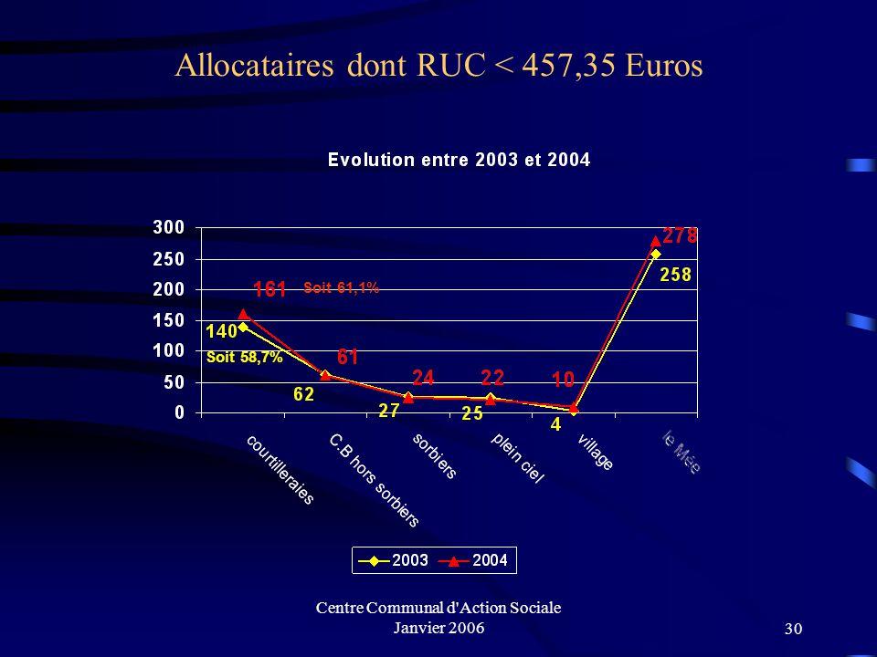 Centre Communal d'Action Sociale Janvier 200629 Allocataires Dépendants Allocataires pour lesquels les prestations CAF représentent au moins 50% des r