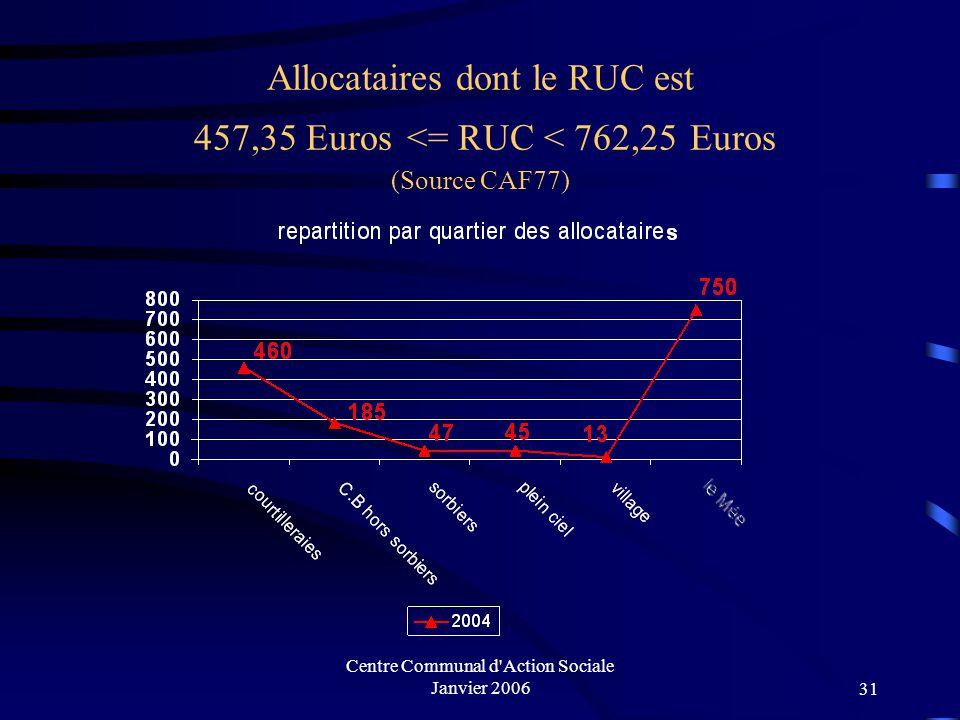 Centre Communal d'Action Sociale Janvier 200630 Allocataires dont RUC < 457,35 Euros Soit 61,1% Soit 58,7%