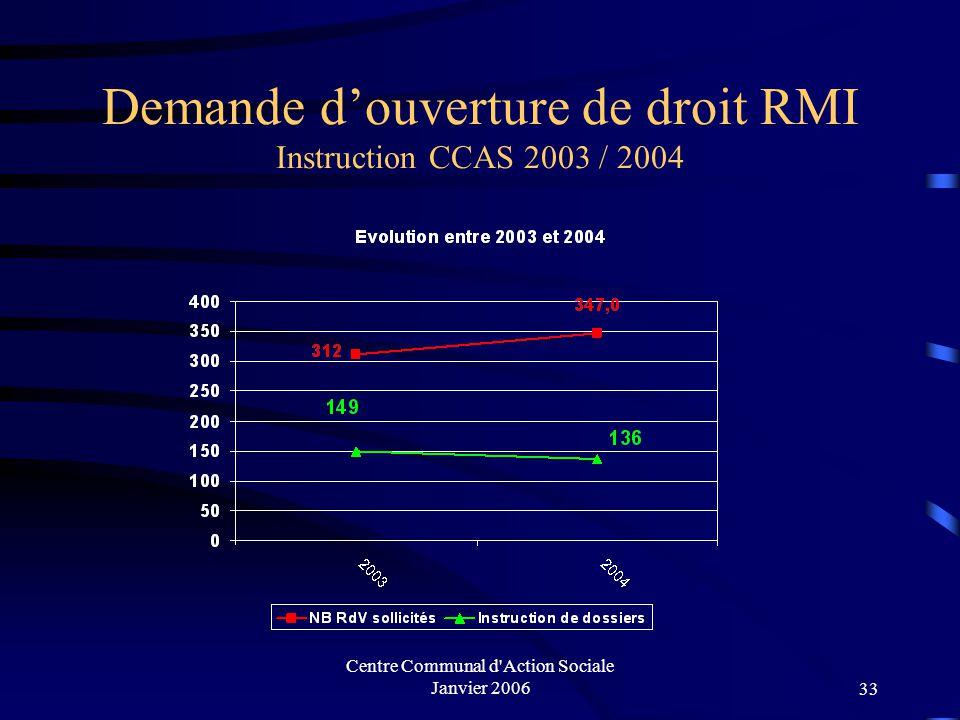 Centre Communal d'Action Sociale Janvier 200632 LES MINIMAS SOCIAUX