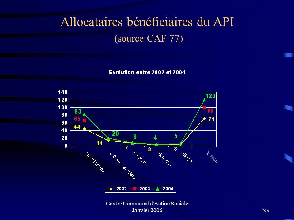 Centre Communal d'Action Sociale Janvier 200634 Allocataires bénéficiaires du RMI (source CAF 77)