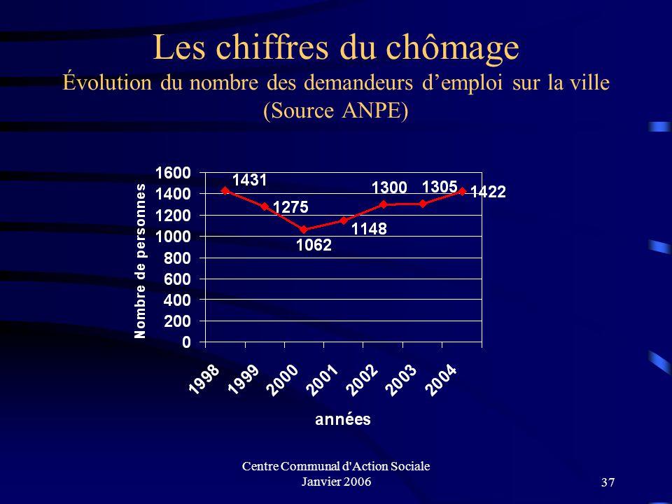 Centre Communal d Action Sociale Janvier 200636 Allocataires bénéficiaires du AAH (source CAF 77)