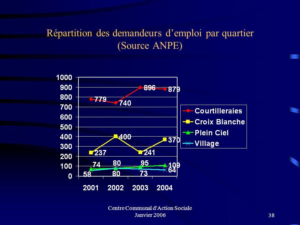 Centre Communal d'Action Sociale Janvier 200637 Les chiffres du chômage Évolution du nombre des demandeurs d'emploi sur la ville (Source ANPE)