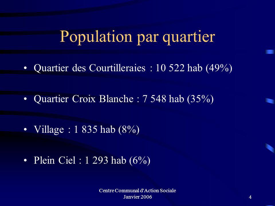 Centre Communal d Action Sociale Janvier 200614 Population active de 15 ans ou plus par âge ayant un emploi 77,6 % de la pop active sur le quartier des sorbiers a un emploi contre 87 % sur la commune.