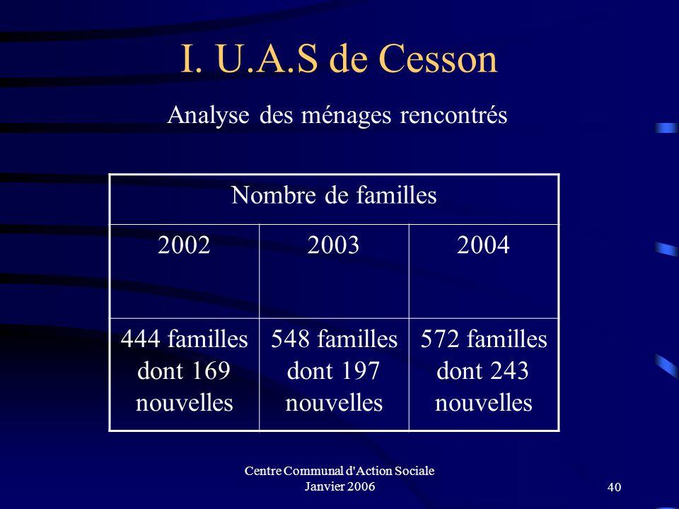 Centre Communal d'Action Sociale Janvier 200639 INTERVENTIONS SOCIALES