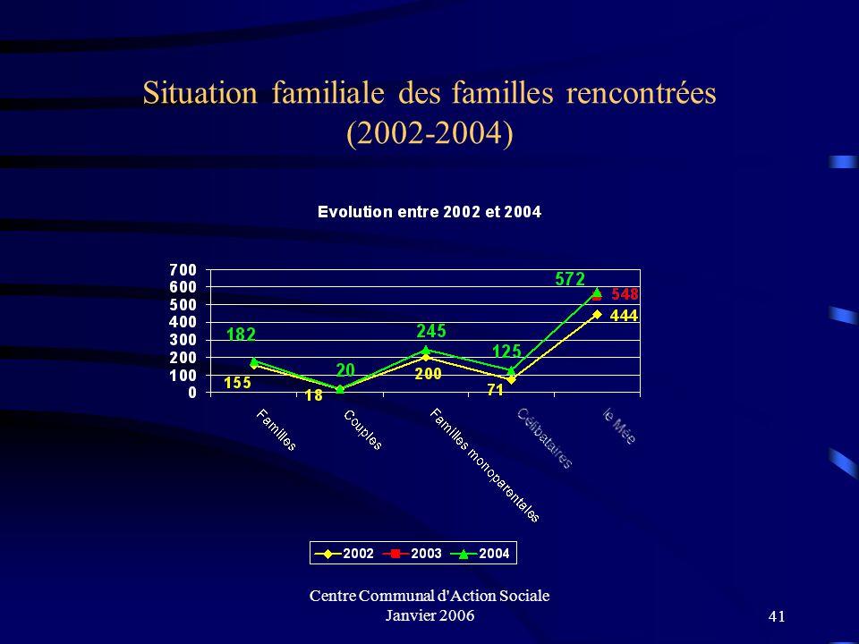 Centre Communal d'Action Sociale Janvier 200640 I. U.A.S de Cesson Analyse des ménages rencontrés Nombre de familles 200220032004 444 familles dont 16