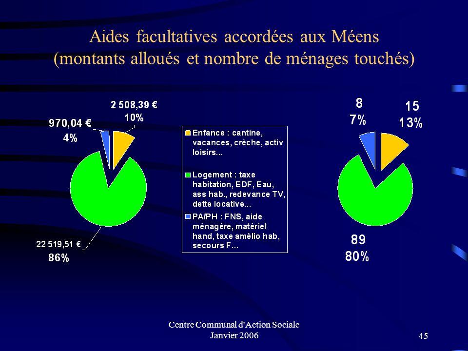 Centre Communal d'Action Sociale Janvier 200644 Accueil public CCAS