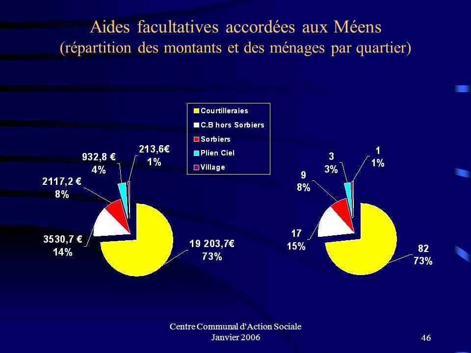 Centre Communal d'Action Sociale Janvier 200645 Aides facultatives accordées aux Méens (montants alloués et nombre de ménages touchés)