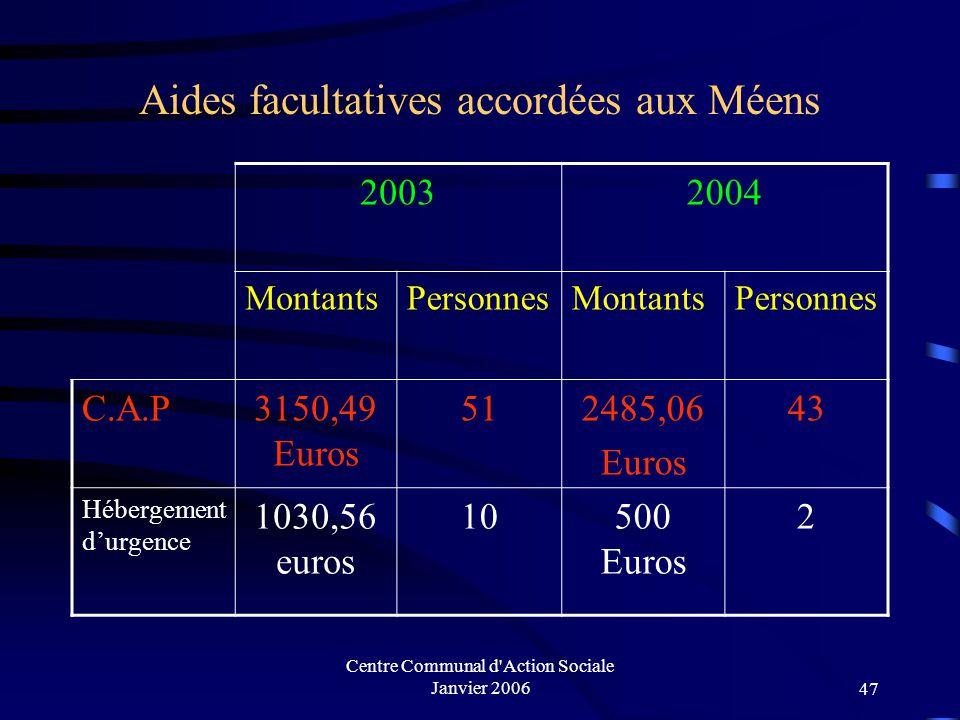 Centre Communal d'Action Sociale Janvier 200646 Aides facultatives accordées aux Méens (répartition des montants et des ménages par quartier)