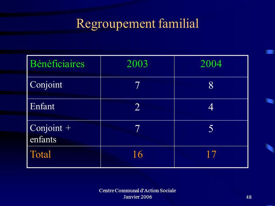 Centre Communal d'Action Sociale Janvier 200647 Aides facultatives accordées aux Méens 20032004 MontantsPersonnesMontantsPersonnes C.A.P3150,49 Euros