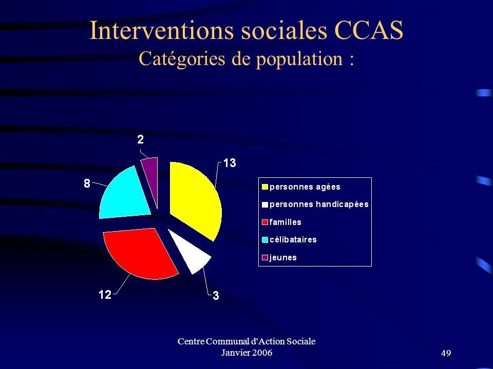 Centre Communal d'Action Sociale Janvier 200648 Regroupement familial Bénéficiaires20032004 Conjoint 78 Enfant 24 Conjoint + enfants 75 Total1617