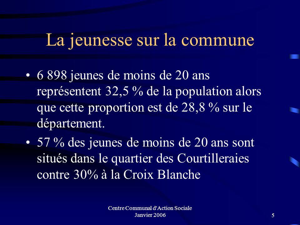 Centre Communal d Action Sociale Janvier 20065 La jeunesse sur la commune 6 898 jeunes de moins de 20 ans représentent 32,5 % de la population alors que cette proportion est de 28,8 % sur le département.