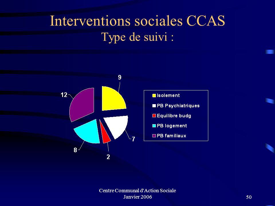 Centre Communal d'Action Sociale Janvier 200649 Interventions sociales CCAS Catégories de population :