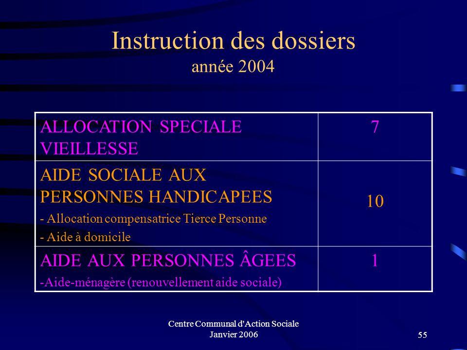 Centre Communal d'Action Sociale Janvier 200654 Allocation Personnalisée d'Autonomie à domicile (2004)