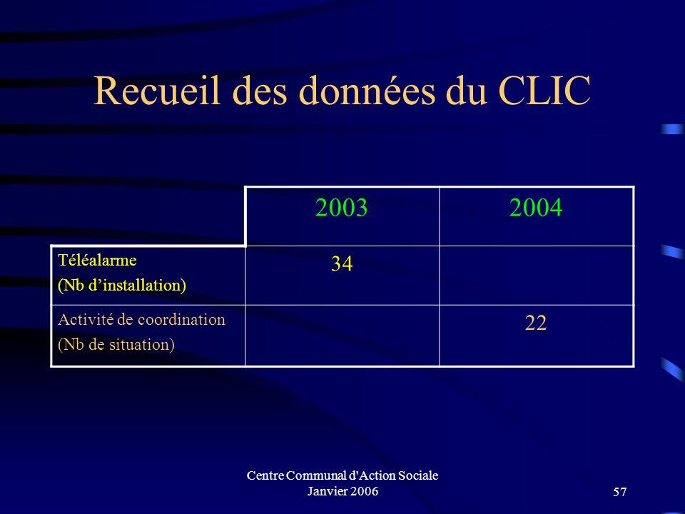 Centre Communal d Action Sociale Janvier 200656 Les aides sociales facultatives pour le maintien à domicile