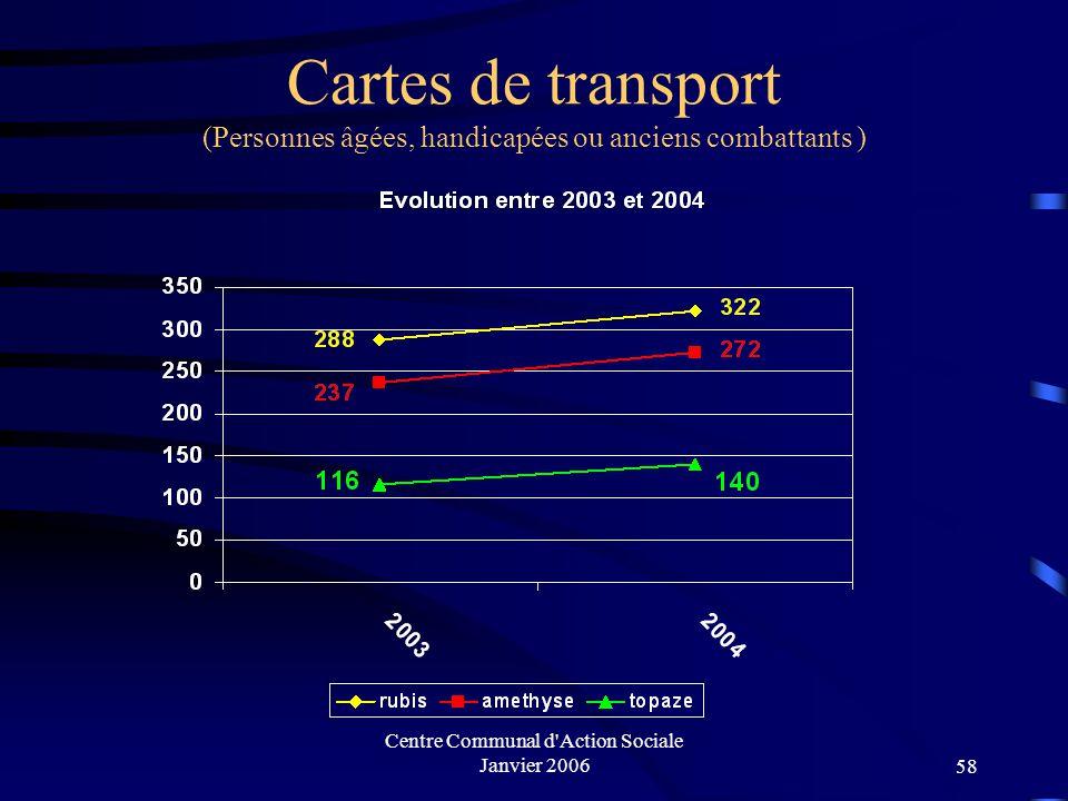 Centre Communal d Action Sociale Janvier 200657 Recueil des données du CLIC 20032004 Téléalarme (Nb d'installation) 34 Activité de coordination (Nb de situation) 22