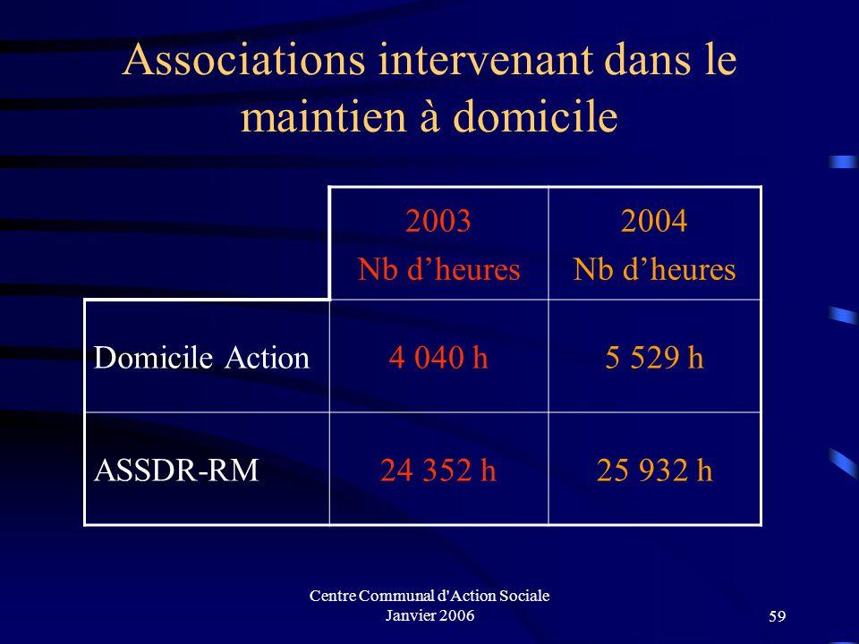 Centre Communal d'Action Sociale Janvier 200658 Cartes de transport (Personnes âgées, handicapées ou anciens combattants )