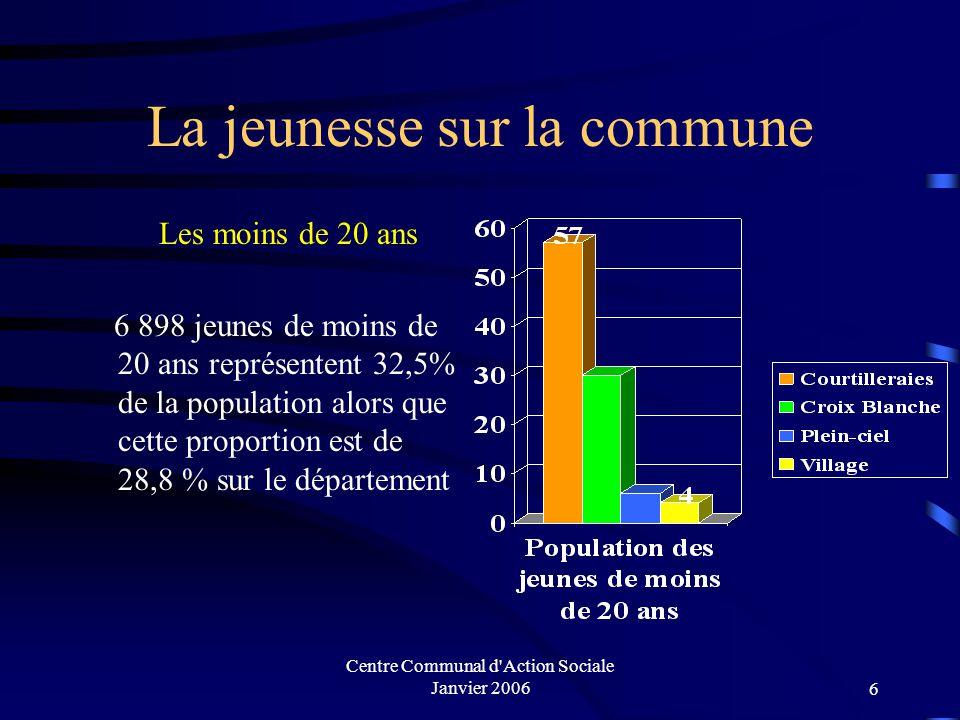 Centre Communal d Action Sociale Janvier 20066 La jeunesse sur la commune Les moins de 20 ans 6 898 jeunes de moins de 20 ans représentent 32,5% de la population alors que cette proportion est de 28,8 % sur le département