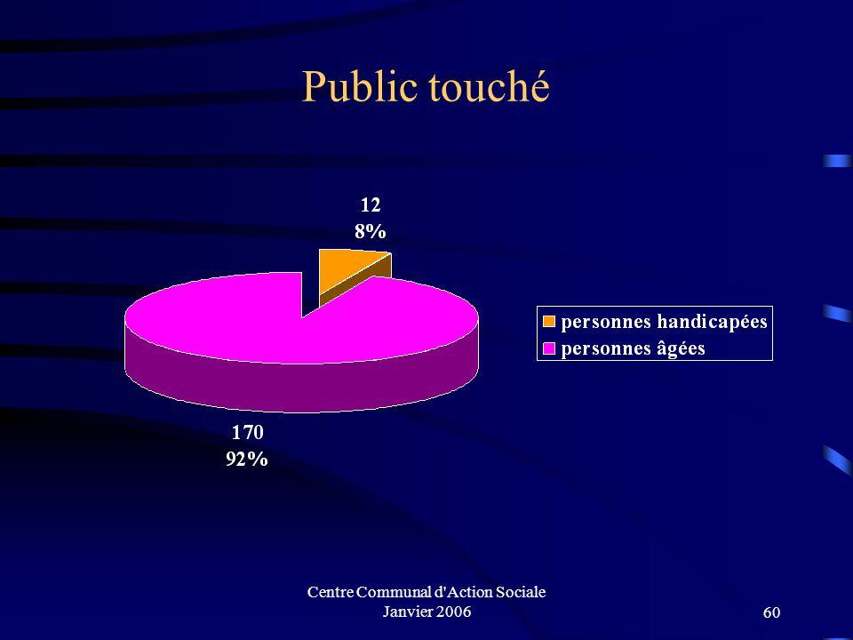 Centre Communal d Action Sociale Janvier 200659 Associations intervenant dans le maintien à domicile 2003 Nb d'heures 2004 Nb d'heures Domicile Action4 040 h5 529 h ASSDR-RM24 352 h25 932 h