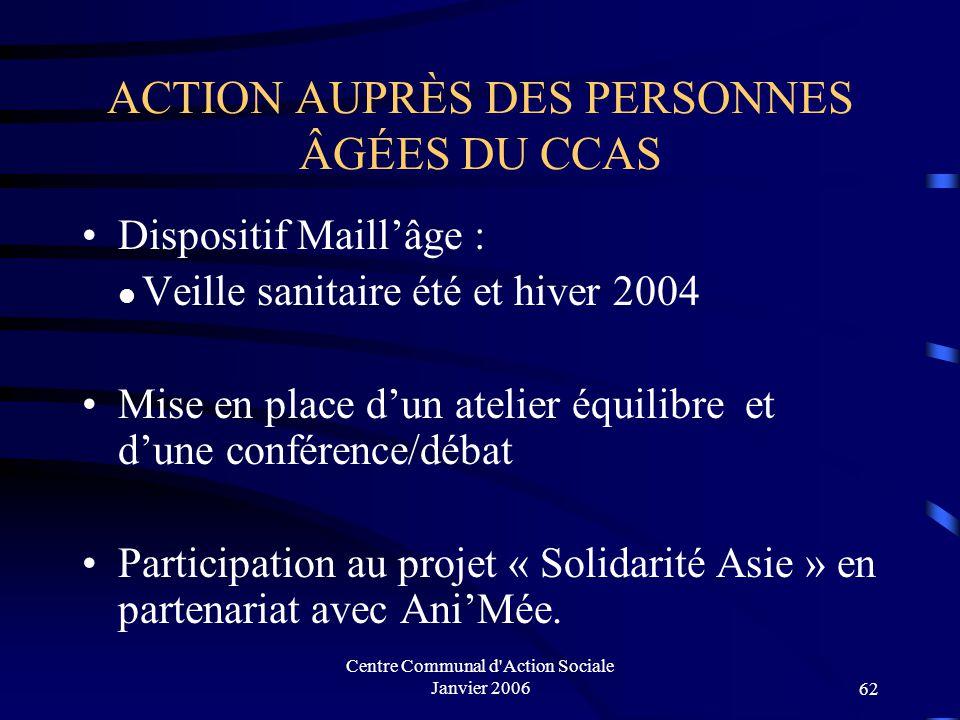 Centre Communal d'Action Sociale Janvier 200661 Répartition par situation familiale