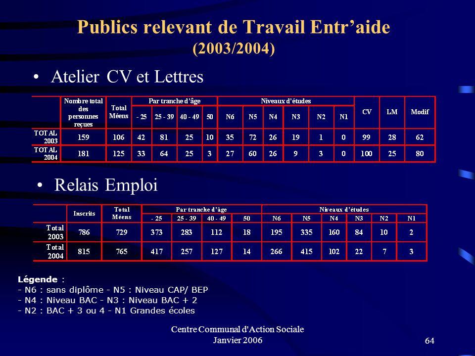 Centre Communal d Action Sociale Janvier 200663 III.